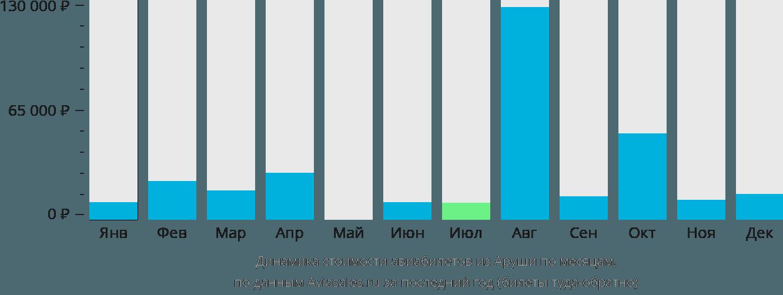 Динамика стоимости авиабилетов из Аруши по месяцам
