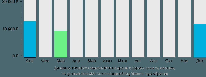 Динамика стоимости авиабилетов из Аруши в Дар-эс-Салам по месяцам