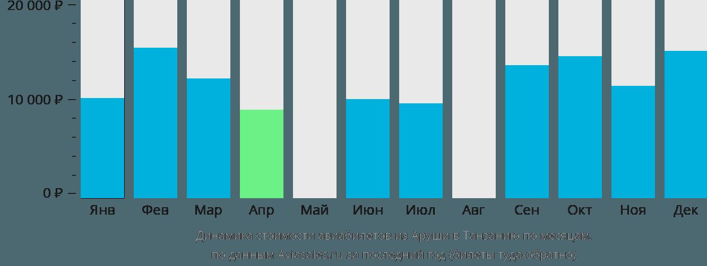 Динамика стоимости авиабилетов из Аруши в Танзанию по месяцам