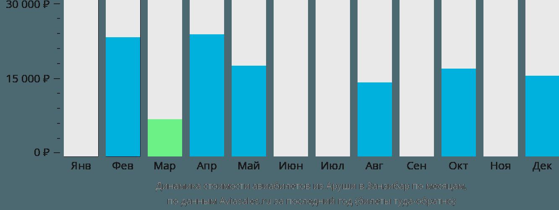 Динамика стоимости авиабилетов из Аруши в Занзибар по месяцам