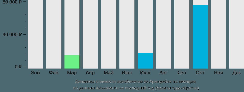Динамика стоимости авиабилетов из Армидейла по месяцам