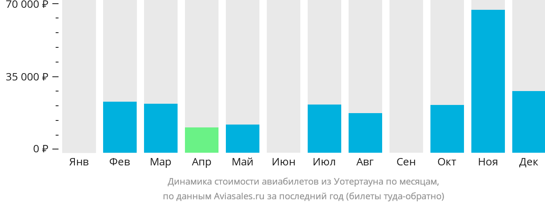 Динамика стоимости авиабилетов из Уотертауна по месяцам