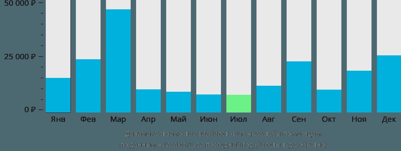Динамика стоимости авиабилетов из Арасатубы по месяцам