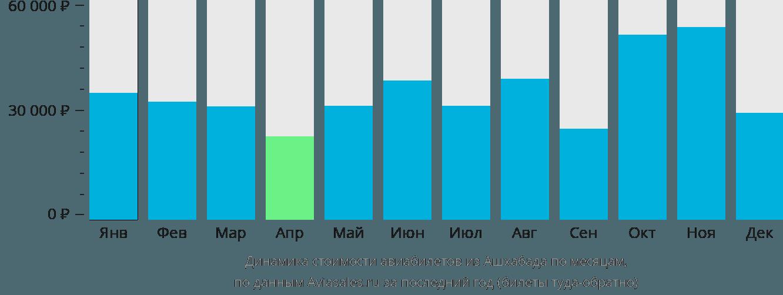 Динамика стоимости авиабилетов из Ашхабада по месяцам