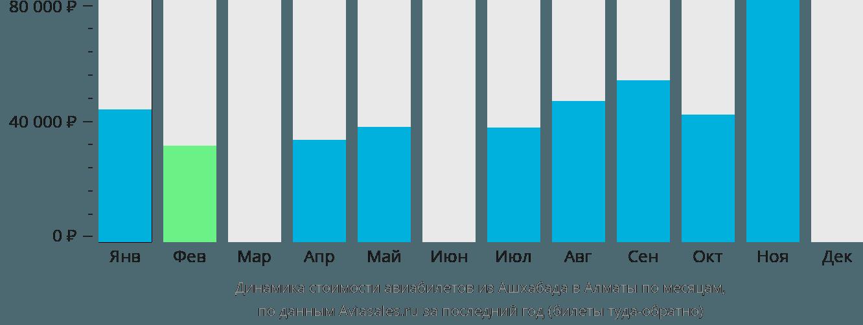 Динамика стоимости авиабилетов из Ашхабада в Алматы по месяцам