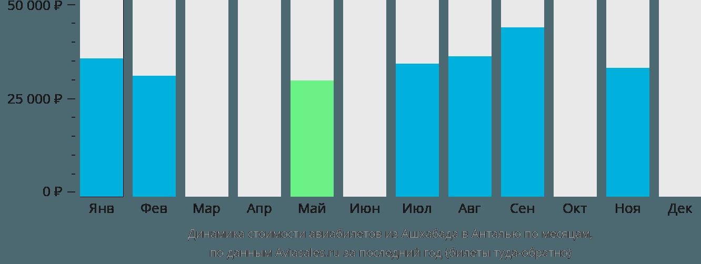 Динамика стоимости авиабилетов из Ашхабада в Анталью по месяцам