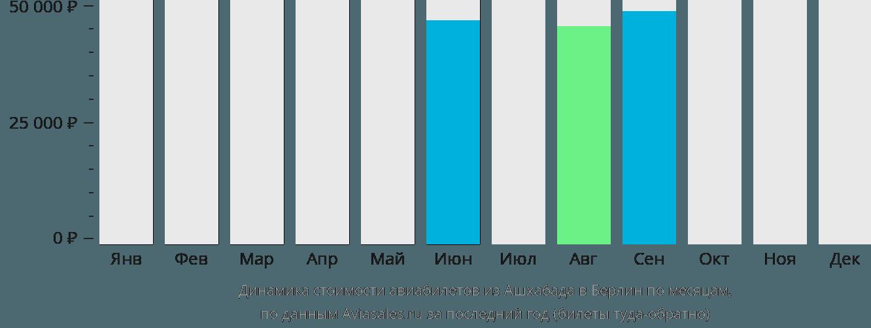 Динамика стоимости авиабилетов из Ашхабада в Берлин по месяцам