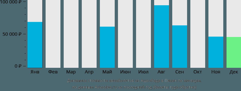 Динамика стоимости авиабилетов из Ашхабада в Пекин по месяцам