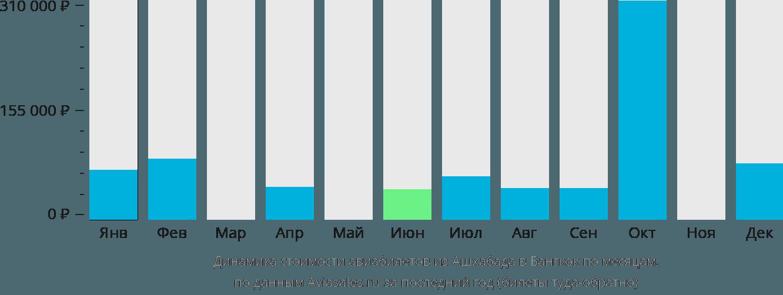 Динамика стоимости авиабилетов из Ашхабада в Бангкок по месяцам