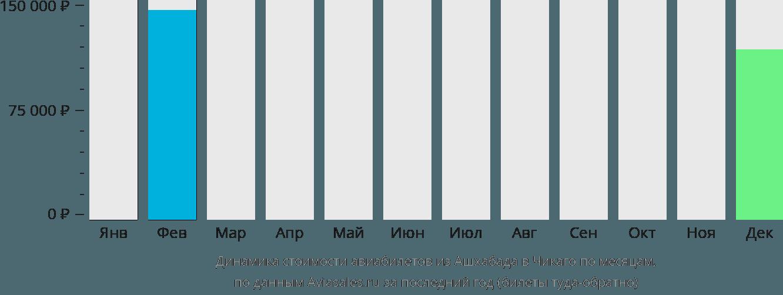 Динамика стоимости авиабилетов из Ашхабада в Чикаго по месяцам