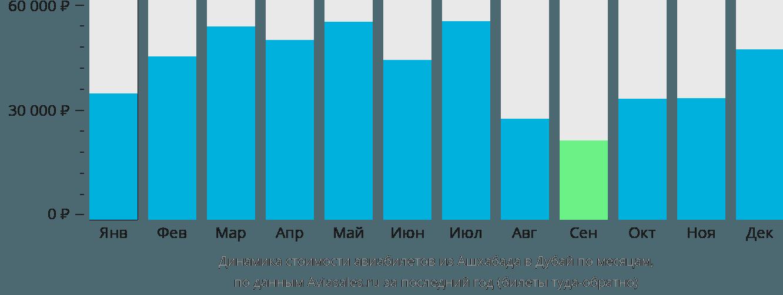 Динамика стоимости авиабилетов из Ашхабада в Дубай по месяцам