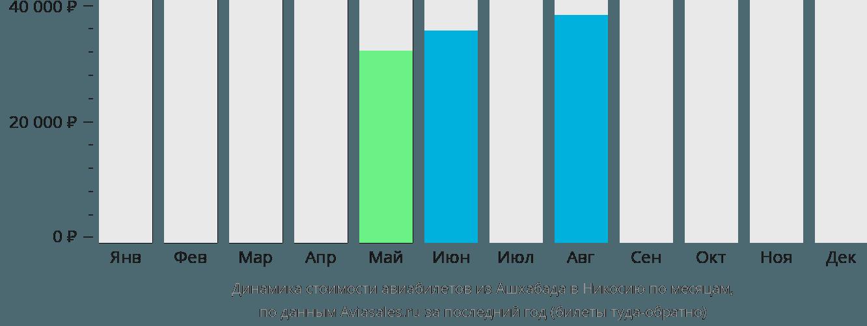 Динамика стоимости авиабилетов из Ашхабада в Никосию по месяцам