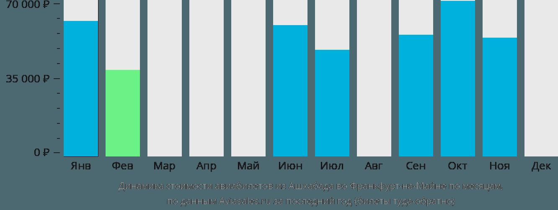Динамика стоимости авиабилетов из Ашхабада во Франкфурт-на-Майне по месяцам