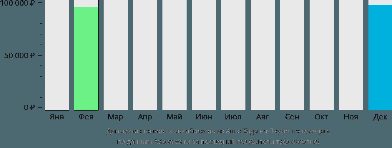 Динамика стоимости авиабилетов из Ашхабада на Пхукет по месяцам