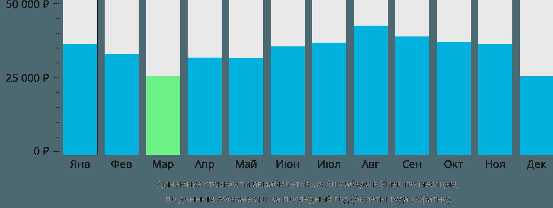 Динамика стоимости авиабилетов из Ашхабада в Киев по месяцам
