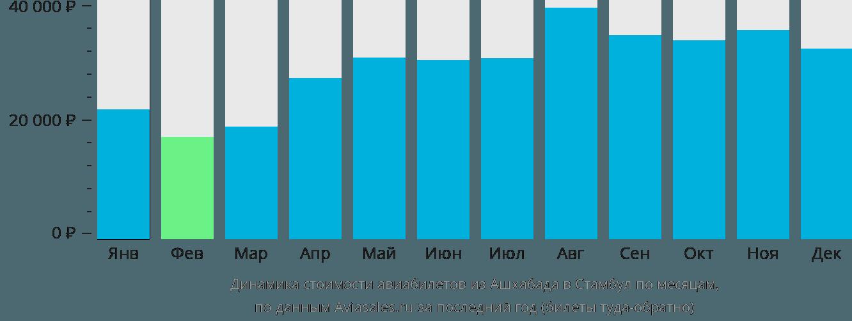 Динамика стоимости авиабилетов из Ашхабада в Стамбул по месяцам