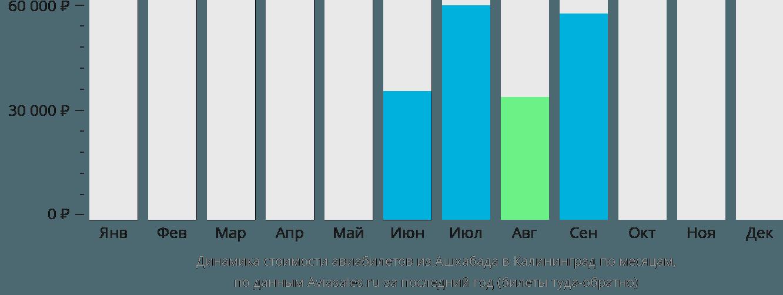Динамика стоимости авиабилетов из Ашхабада в Калининград по месяцам