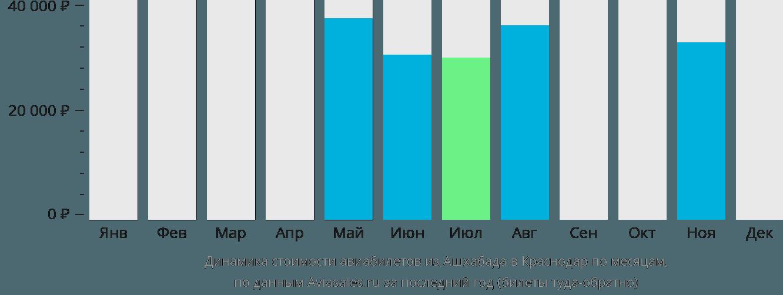 Динамика стоимости авиабилетов из Ашхабада в Краснодар по месяцам