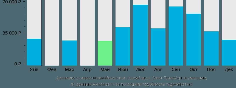 Динамика стоимости авиабилетов из Ашхабада в Санкт-Петербург по месяцам