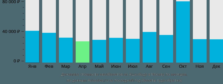 Динамика стоимости авиабилетов из Ашхабада в Москву по месяцам