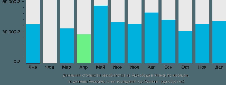 Динамика стоимости авиабилетов из Ашхабада в Минск по месяцам