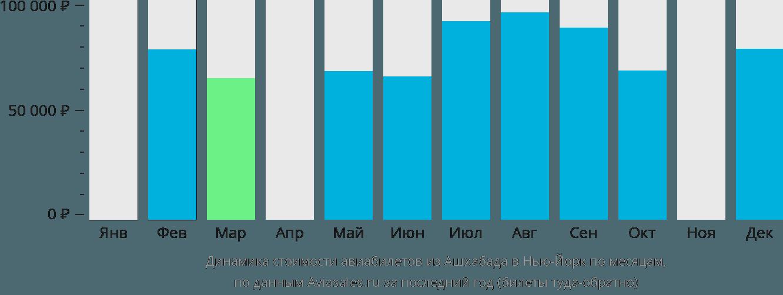 Динамика стоимости авиабилетов из Ашхабада в Нью-Йорк по месяцам