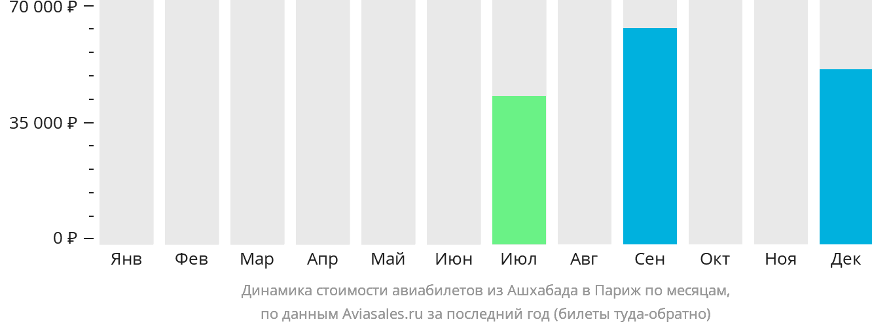 Динамика стоимости авиабилетов из Ашхабада в Париж по месяцам