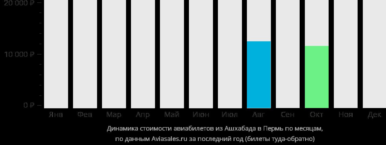 Динамика стоимости авиабилетов из Ашхабада в Пермь по месяцам