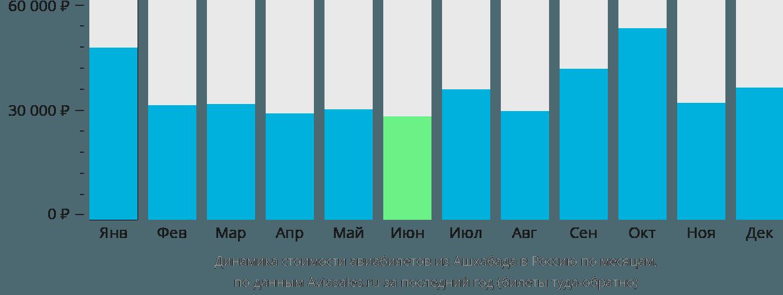 Динамика стоимости авиабилетов из Ашхабада в Россию по месяцам