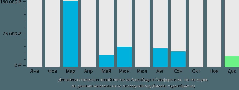 Динамика стоимости авиабилетов из Ашхабада в Симферополь  по месяцам