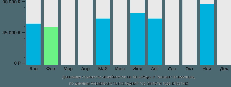 Динамика стоимости авиабилетов из Ашхабада в Ташкент по месяцам