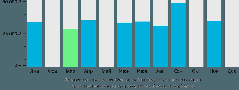 Динамика стоимости авиабилетов из Ашхабада в Тбилиси по месяцам