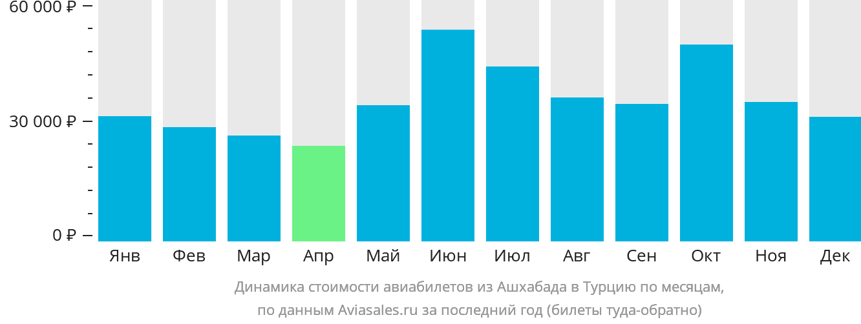 Динамика стоимости авиабилетов из Ашхабада в Турцию по месяцам