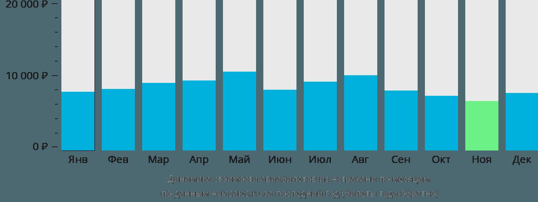 Динамика стоимости авиабилетов из Астрахани по месяцам