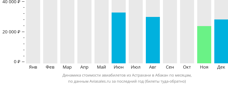 Динамика стоимости авиабилетов из Астрахани в Абакан по месяцам