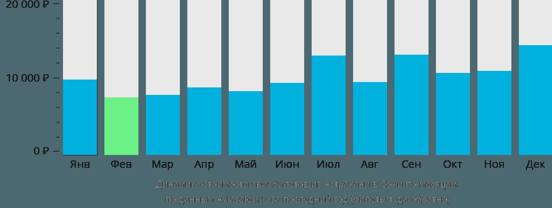 Динамика стоимости авиабилетов из Астрахани в Сочи по месяцам