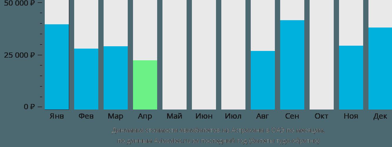 Динамика стоимости авиабилетов из Астрахани в ОАЭ по месяцам