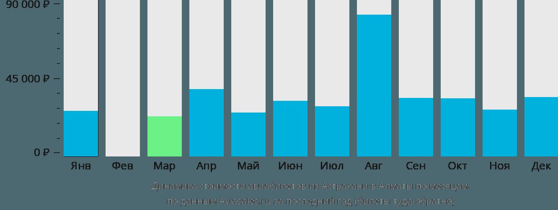 Динамика стоимости авиабилетов из Астрахани в Алматы по месяцам