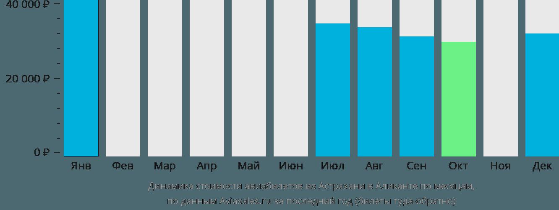 Динамика стоимости авиабилетов из Астрахани в Аликанте по месяцам