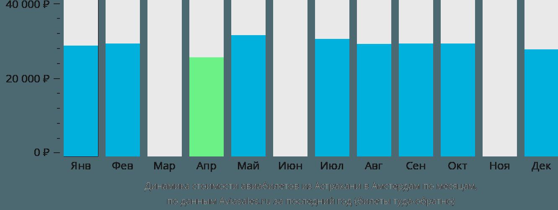Динамика стоимости авиабилетов из Астрахани в Амстердам по месяцам