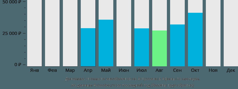 Динамика стоимости авиабилетов из Астрахани в Афины по месяцам