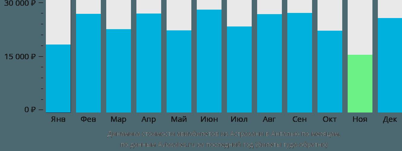 Динамика стоимости авиабилетов из Астрахани в Анталью по месяцам