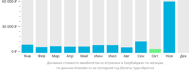 Динамика стоимости авиабилетов из Астрахани в Азербайджан по месяцам