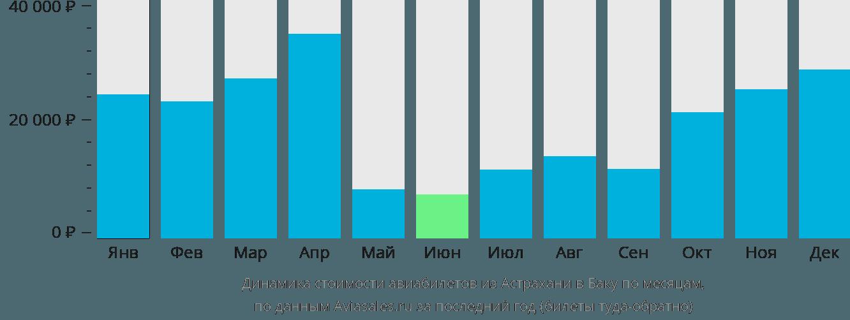 Динамика стоимости авиабилетов из Астрахани в Баку по месяцам