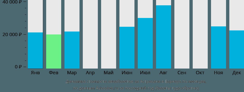 Динамика стоимости авиабилетов из Астрахани в Барнаул по месяцам