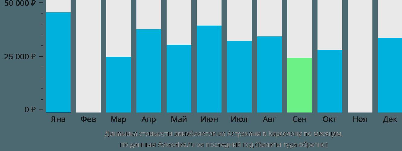 Динамика стоимости авиабилетов из Астрахани в Барселону по месяцам