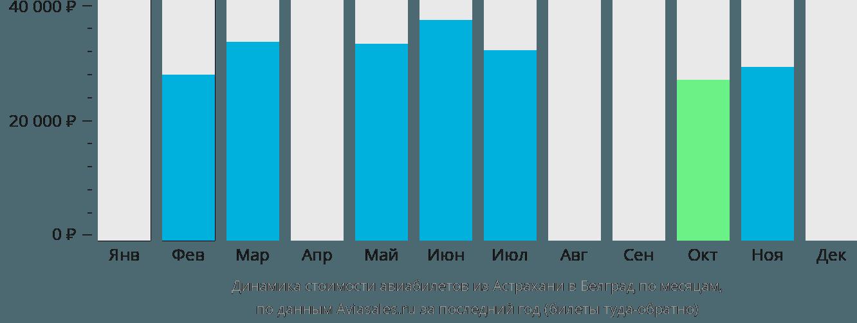 Динамика стоимости авиабилетов из Астрахани в Белград по месяцам