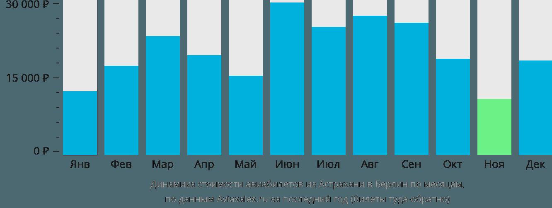Динамика стоимости авиабилетов из Астрахани в Берлин по месяцам
