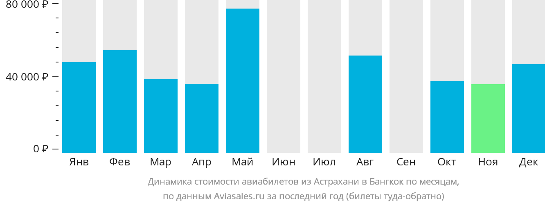 Динамика стоимости авиабилетов из Астрахани в Бангкок по месяцам