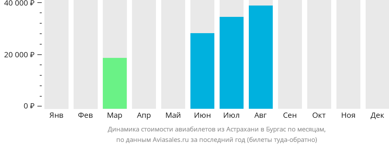 Динамика стоимости авиабилетов из Астрахани в Бургас по месяцам